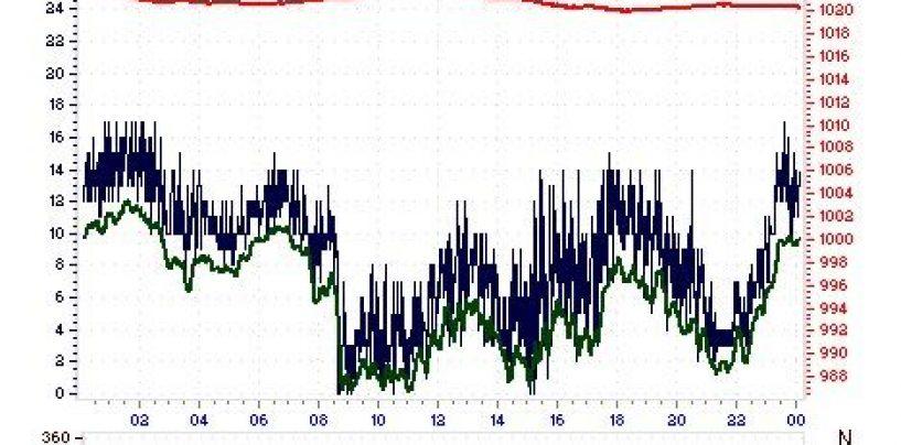 Caldo da record: a Montevergine la temperatura minima più alta di sempre