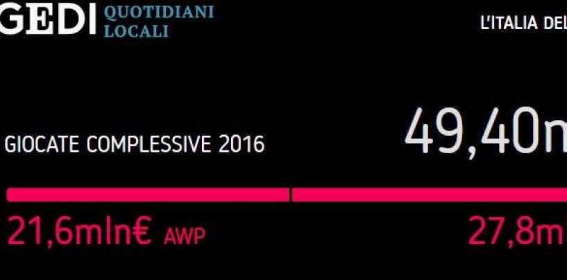 """Inchiesta """"Italia delle Slot"""": Avellino maglia nera, quasi 50 milioni di euro """"bruciati"""" all'anno per il gioco"""