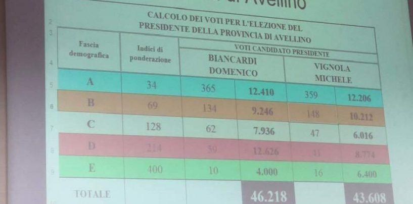 E' scherzetto nel Centrosinistra: Biancardi supera Vignola e si prende la Provincia