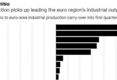 Produzione industriale, l'Italia è quella che cresce di più in Europa
