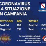 Campania, oggi 128 positivi. Dato complessivo 1582