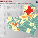Focolaio Centro Minerva: Ariano sfonda quota 100 contagi, 253 in Irpinia. La mappa comune per comune