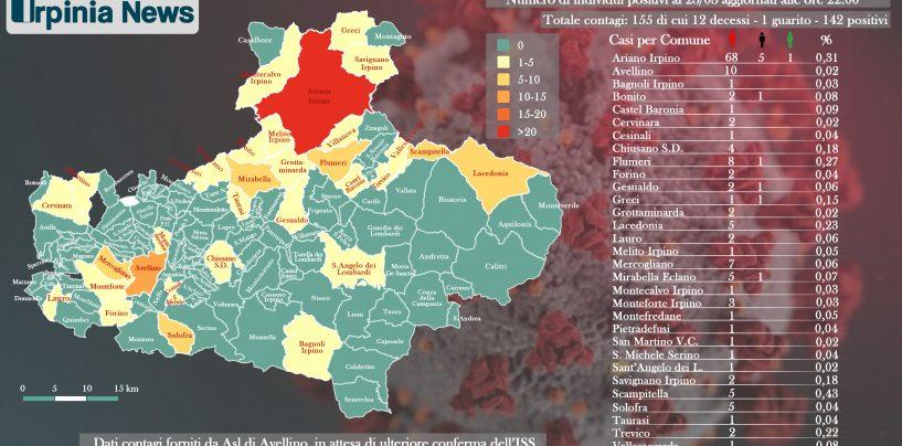 Coronavirus, Ariano Irpino sale a 68 contagiati: ecco la mappa aggiornata
