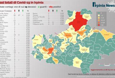"""Covid-19, l'Irpinia tocca quota 210. La """"mappa"""" si espande, 43 comuni coinvolti"""