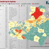 Virus, i numeri della pandemia in Irpinia – L'INFOGRAFICA