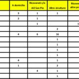Coronavirus, i numeri in provincia di Benevento: 99 contagi in tutto, attenzione alta su Villa Margherita