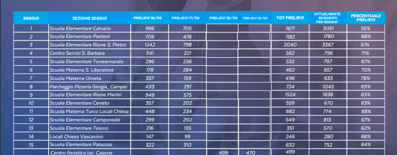 Ariano, conclusi i test sierologici: 13.444 le persone screenate. Attesa per i risultati