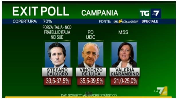 exit poll Emg per La7
