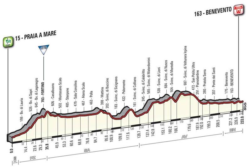 La tappa del Giro 2016