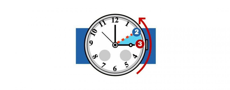 Domenica torna l'ora solare, si dorme un'ora in più. Un'alternanza che da sempre suscita polemiche