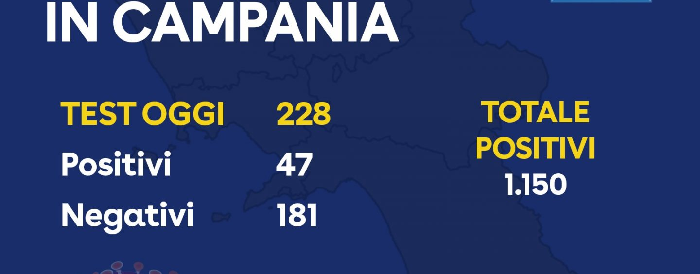 Coronavirus, aggiornamento delle 17.30 in Campania: oggi 47 tamponi positivi. Quota 1150
