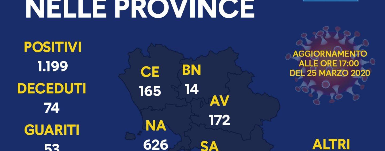 Coronavirus, i dati in Campania alle 17: 1072 positivi