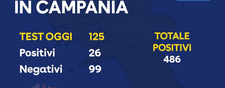 Campania, oggi 26 tamponi positivi. In tutto sono 486