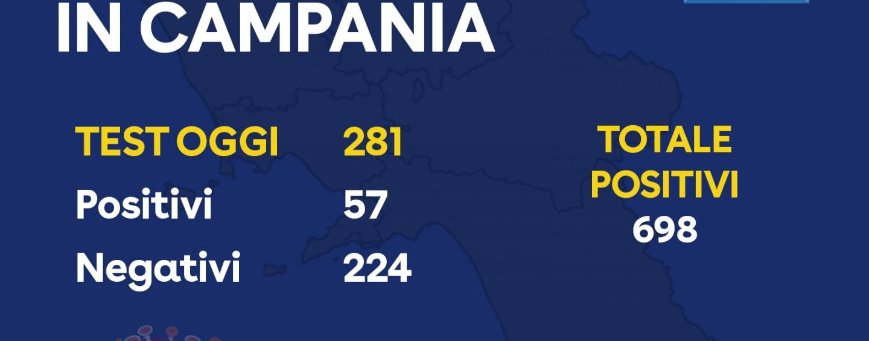 Coronavirus. 57 positivi su 281 tamponi in Campania, totale 698