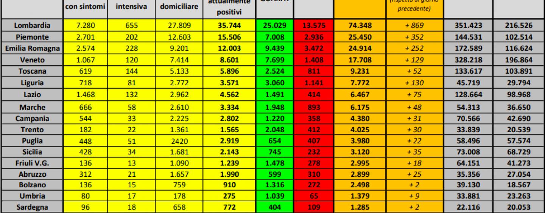 Coronavirus, i dati suddivisi per Regione e quello dei nuovi casi totali
