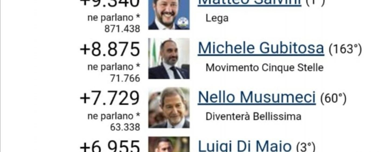 Gubitosa tallona Salvini: è il politico M5S che cresce di più sui social