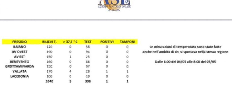 Covid-19, i numeri dei rientri in Irpinia: in 5 beccati con la febbre, 1 positivo al test rapido
