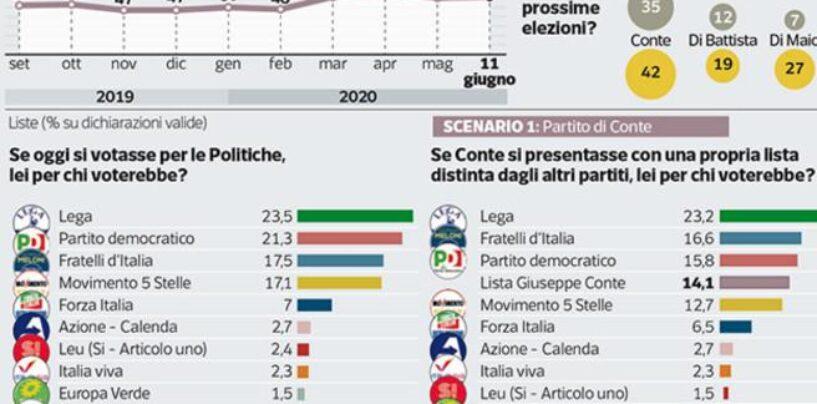 """Sondaggi: La Lega cala, gli italiani chiedono a Conte una sua """"Scelta Civica"""""""