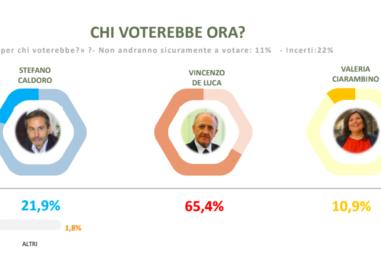 """Regionali, il Covid """"fa bene"""" a De Luca: per l'ultimo sondaggio è al 65%"""