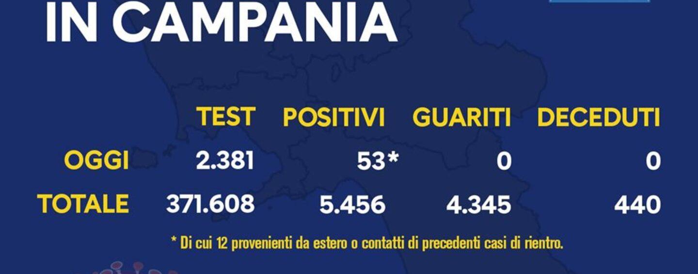 Coronavirus, 53 nuovi casi in Campania: 12 legati a rientri dall'estero