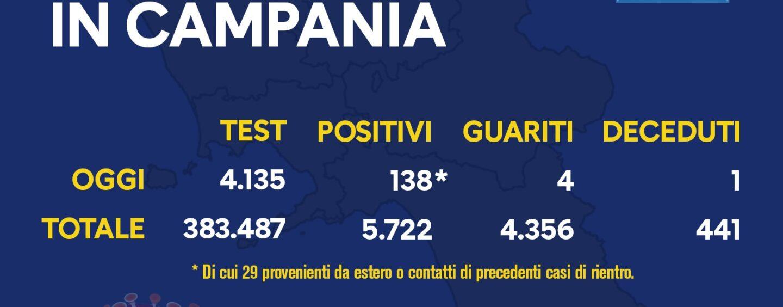 Coronavirus, Campania: 138 persone positive nelle ultime 24 ore