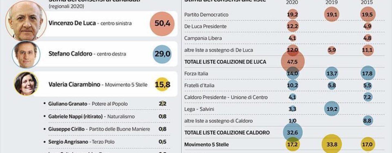 Campania, sondaggio Regionali: De Luca al 50,4%, avanti di 21 punti su Caldoro. Crollo Lega al 3%