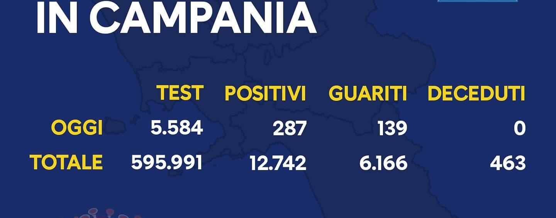 Coronavirus, in Campania anche oggi si sfiorano i 300 contagi