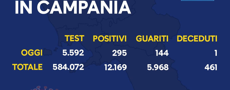 Coronavirus Campania: altri 295 casi oggi