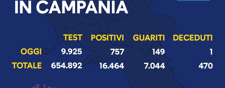Coronavirus: in Campania si arriva a 757 positivi al giorno. 57 in provincia di Avellino