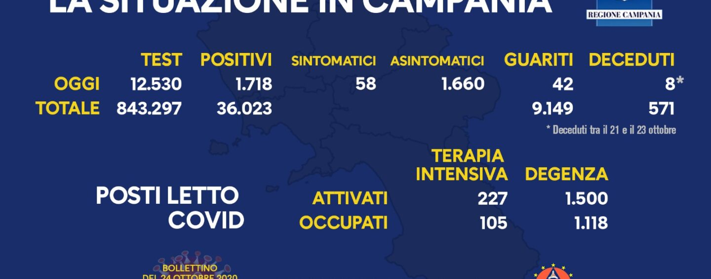 Oggi in Campania 1.718 nuovi positivi
