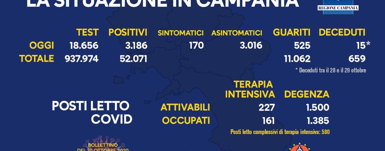 Coronavirus: 3.186 nuovi casi di contagio, 525 guariti e 15 decessi in Campania