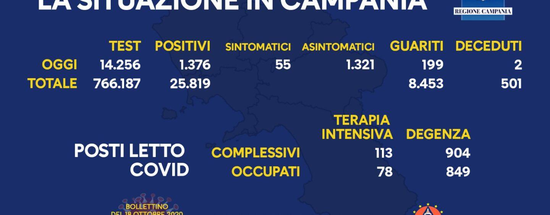 Campania, oggi 1.376 positivi: 55 sintomatici