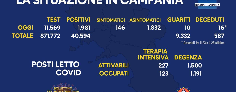 Bollettino Campania: 1.981 nuovi casi, 16 morti e 10 guariti