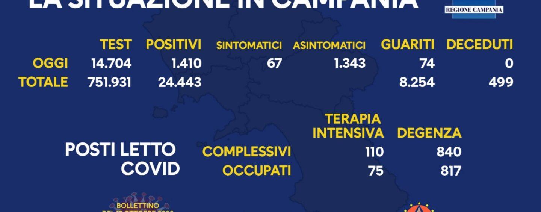 Coronavirus, in Campania 1.410 nuovi casi: 14.704 tamponi, 0 decessi