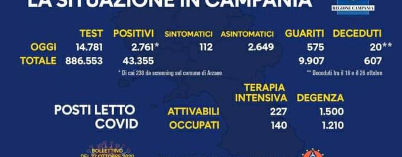 Coronavirus, 2.761 nuovi casi in Campania: dato record in un giorno