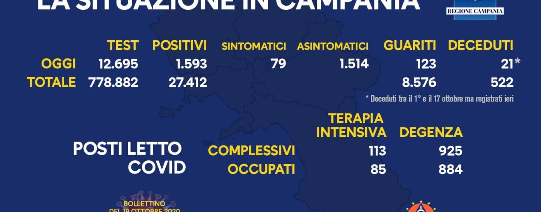 Covid Campania: ecco il bollettino di oggi dell'Unità di crisi