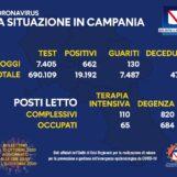 Covid Campania: contagi sempre sopra quota 600