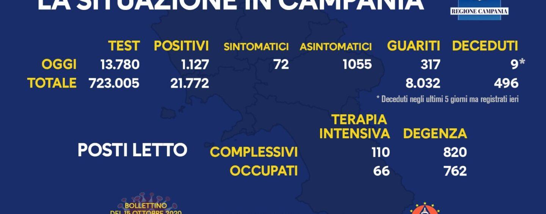 Covid-19, Campania oggi sopra quota 1.000 ma con 300 guariti