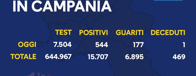 Covid Campania: nuovo record di casi, oggi anche un decesso