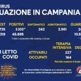 Positivi oltre quota 3mila in Campania: è il numero più alto di sempre