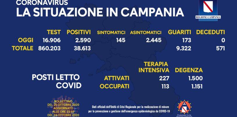 Covid-19, in Campania continua a salire il contagio