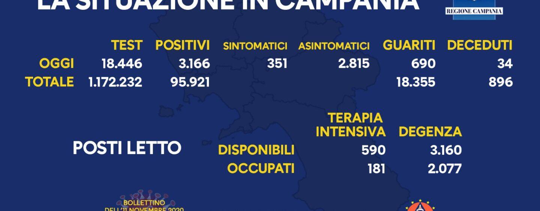 Coronavirus: in Campania 3166 casi positivi e 34 decessi