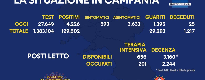 Covid Campania, il bollettino odierno