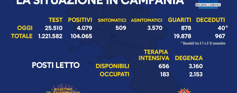Coronavirus, in Campania i contagi salgono a 104.065: oggi 4.079 positivi
