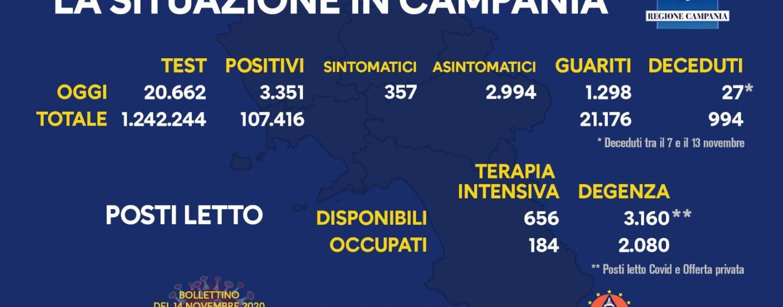 Covid: in Campania 3.351 casi su 20.662 tamponi