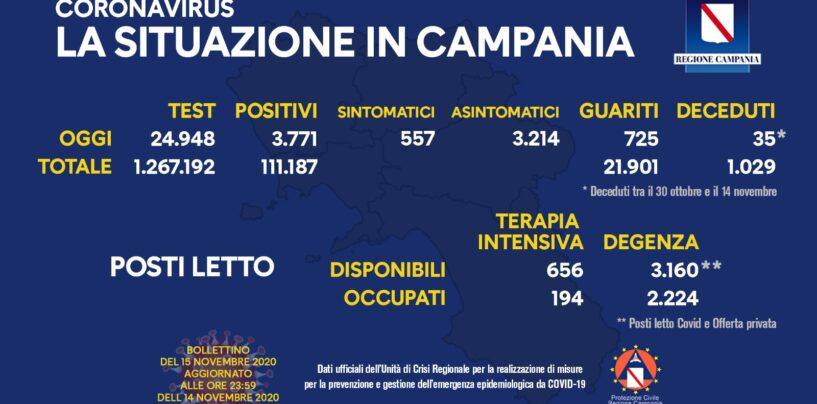 Covid: in Campania 3.771 positivi, 35 decessi e 725 guariti