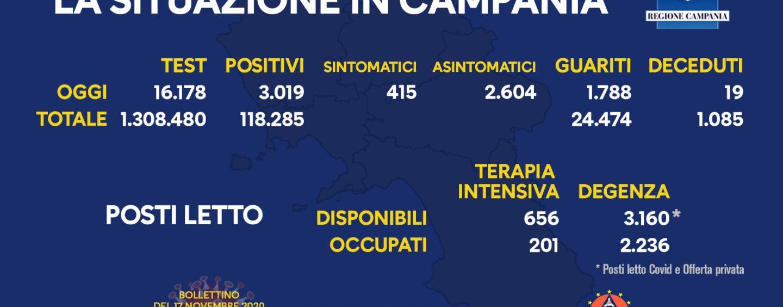 Covid, 3.019 nuovi casi in Campania