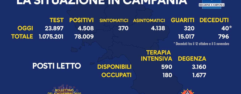 Covid, nuovo record in Campania: +4.508 positivi