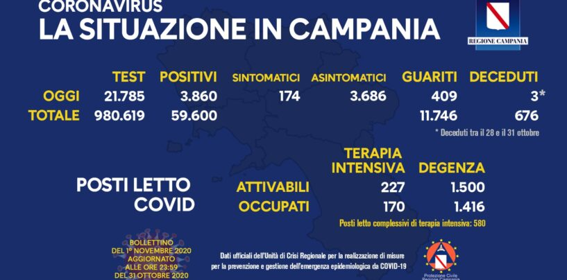 Campania, contagiati al virus in aumento: si sfiora quota 4mila
