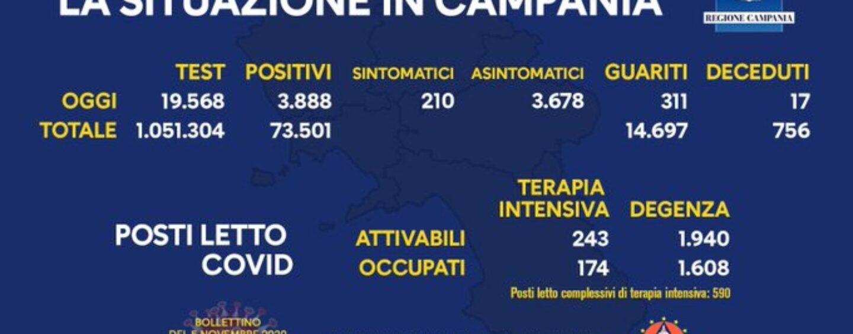 Covid-19, Campania: 3.888 i positivi nelle ultime 24 ore